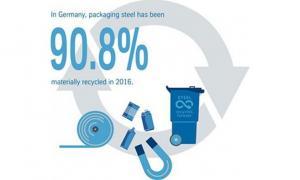 Переработка жестяной тары в Германии